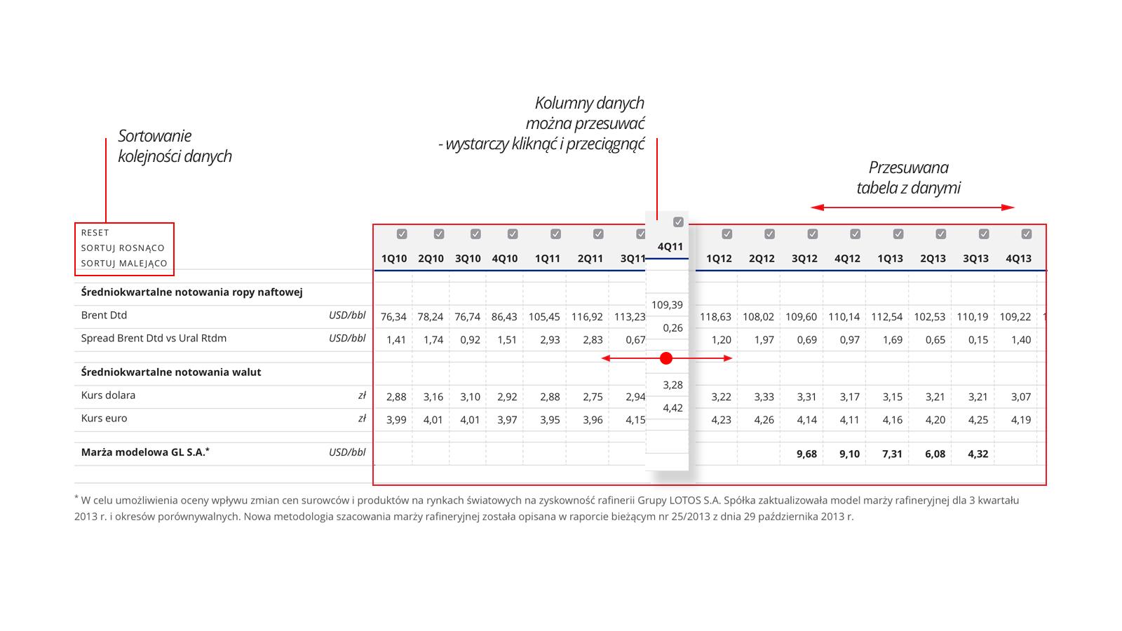tabela z widokiem sortowania