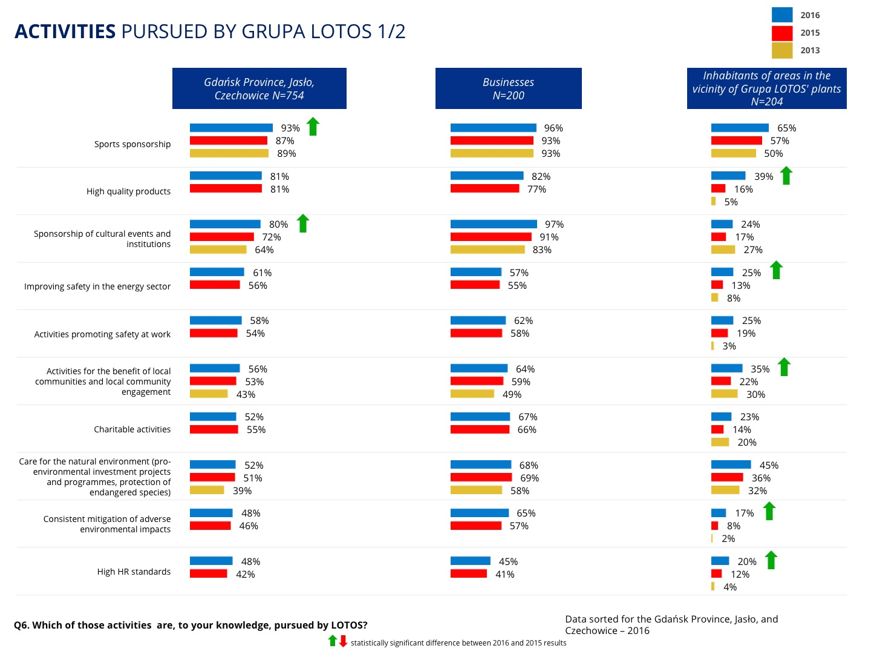Activities pursued by LOTOS - survey, part. 1