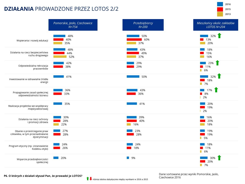 działania prowadzone przez LOTOS - ankieta, cz. 2