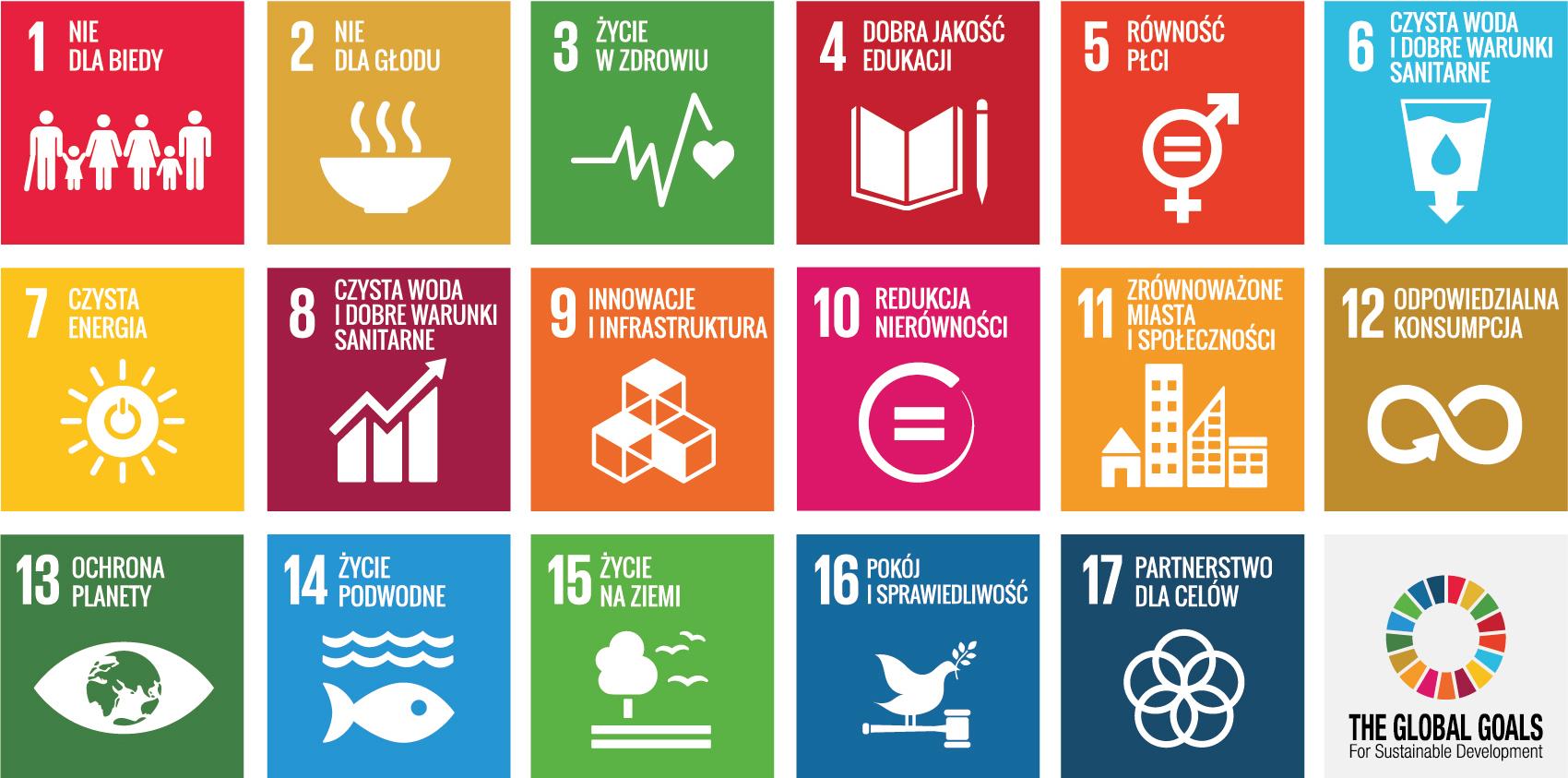 17 Celów Zrównoważonego Rozwoju